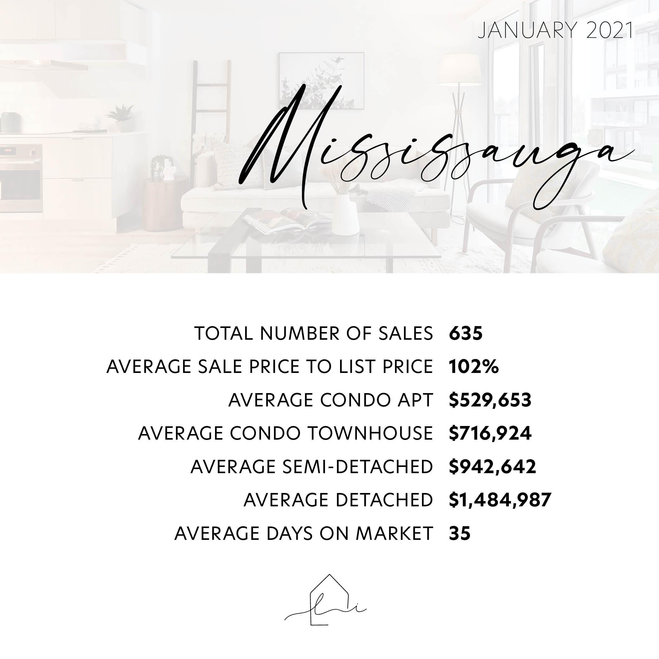 Mississauga January 2021 Statistics - Lara Stasiw Real Estate