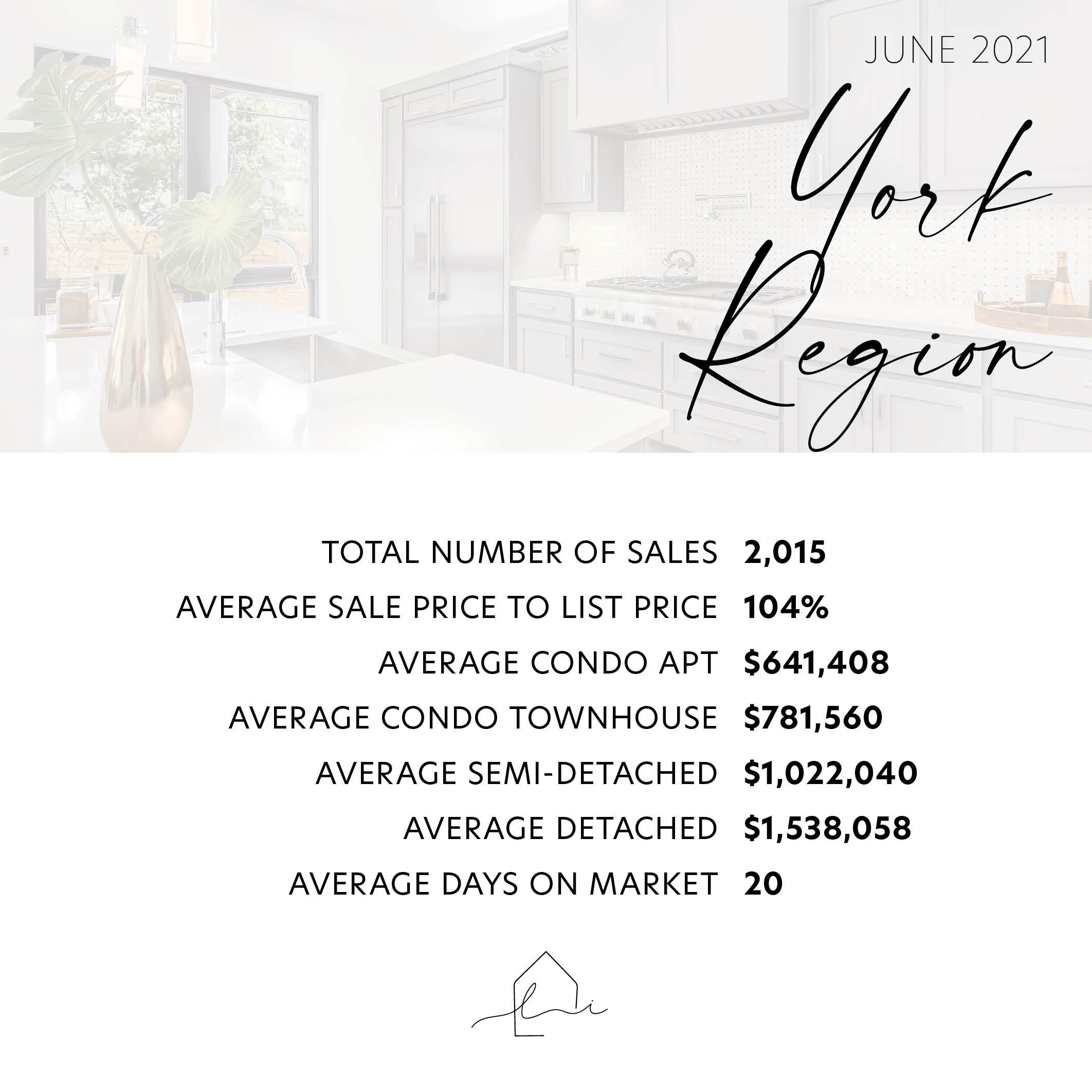 York Region June 2021 Statistics - Lara Stasiw Real Estate